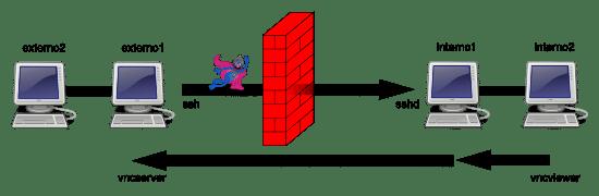 SSH Tunnels: Scenario 4