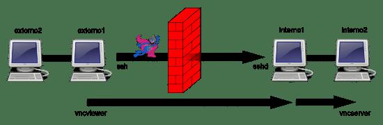 SSH Tunnels: Scenario 5