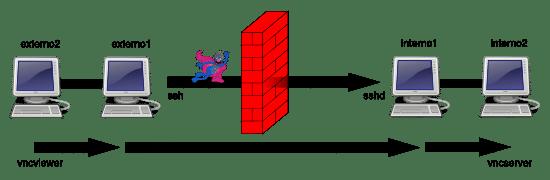 SSH Tunnels: Scenario 7