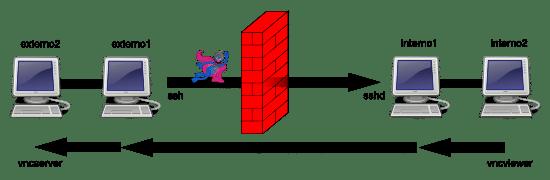 SSH Tunnels: Scenario 8