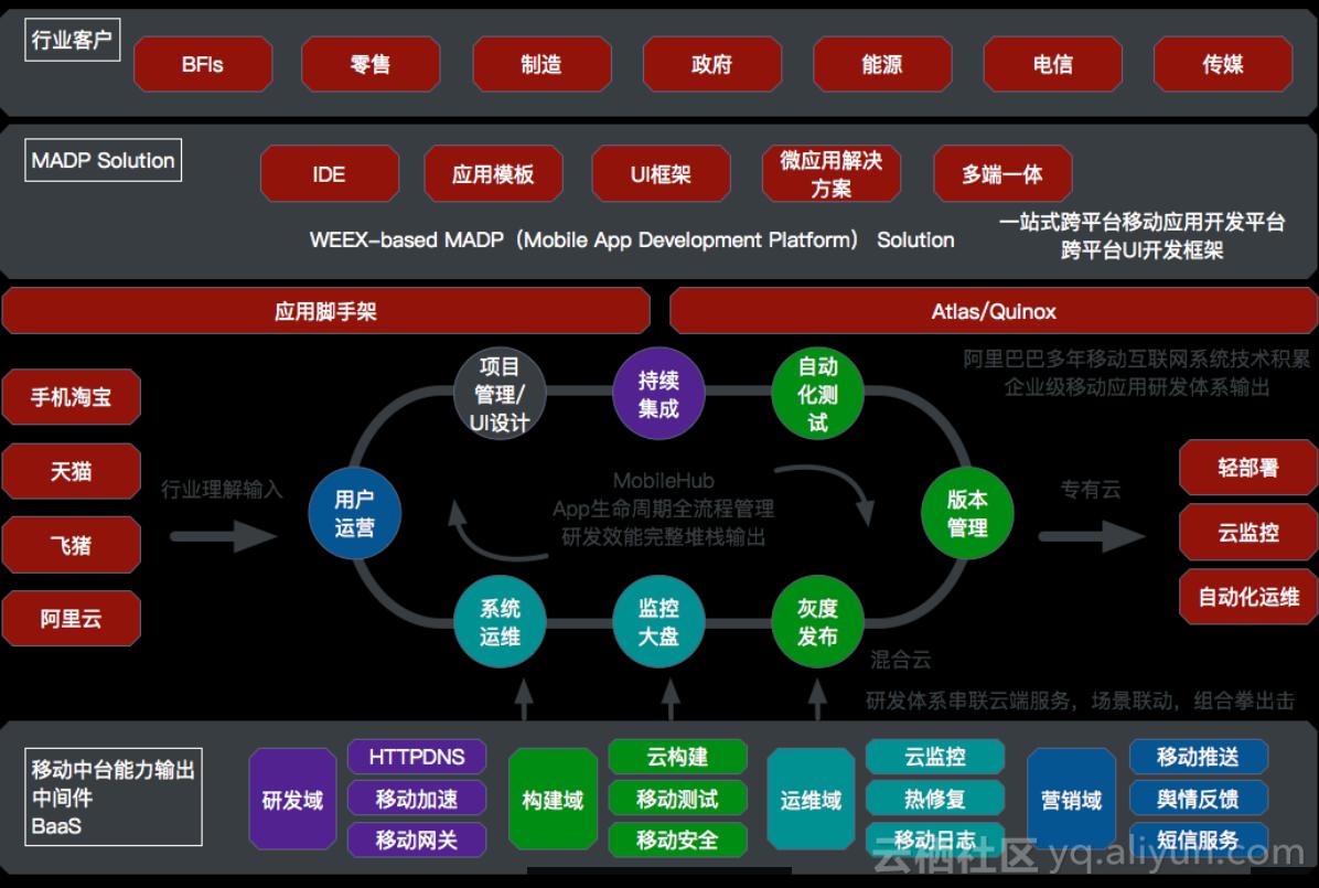 ApsaraMobile体系图