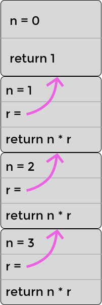 The stack for recursively calculating 3! (three factorial)