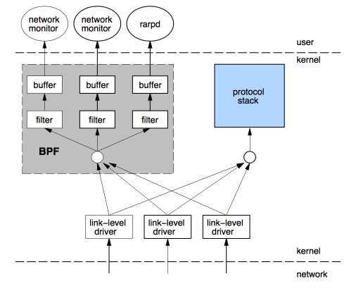 图 2. BPF Overview