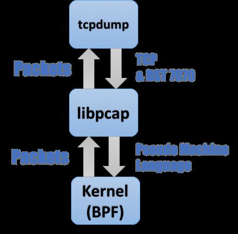 图 1. Tcpdump 工作流程