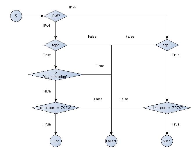 图 3 基于 CFG 实现的 filter 范例