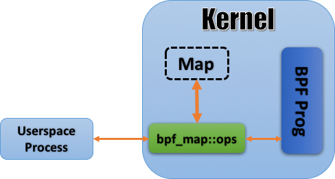 图 4 eBPF 的 map 机制