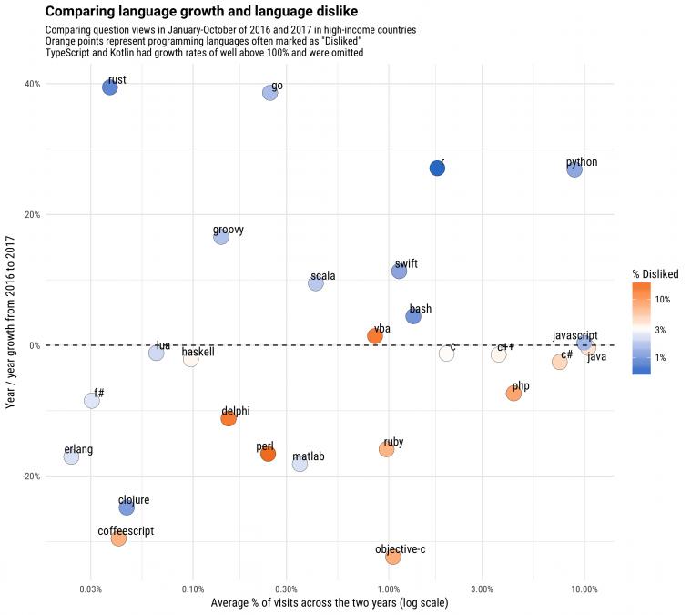 语言的增长率与对该语言的不喜欢进行对比