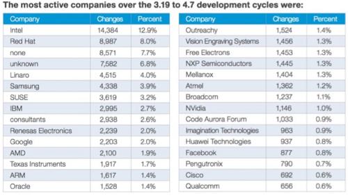 linux companies