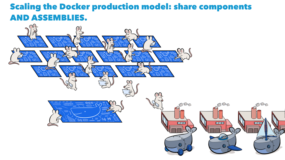Docker production model