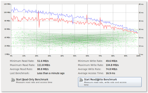 Fig.02:Linux Measuring read rate, write rate and access time