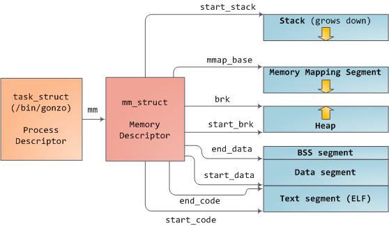 Linux kernel mm_struct