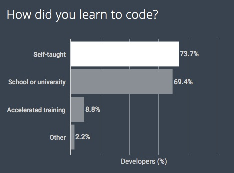 HackerRank 2018 how did you learn to code