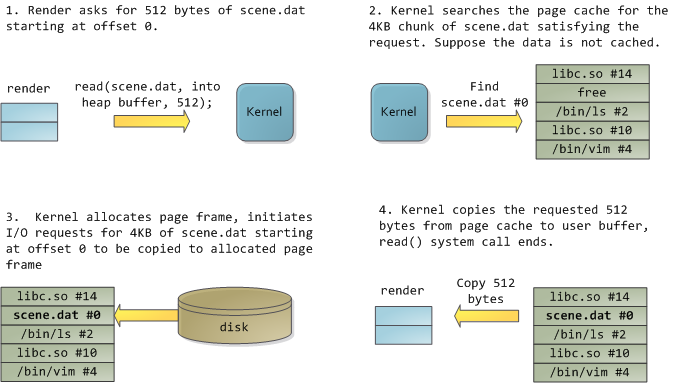 Reading and the page cache
