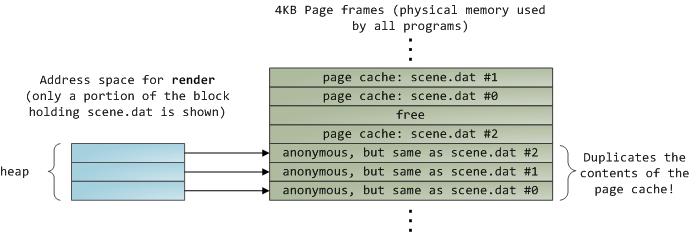 Non-mapped file read