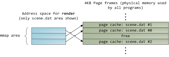 Mapped file read