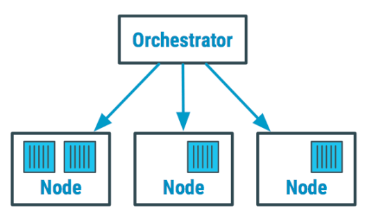 container orchestrator