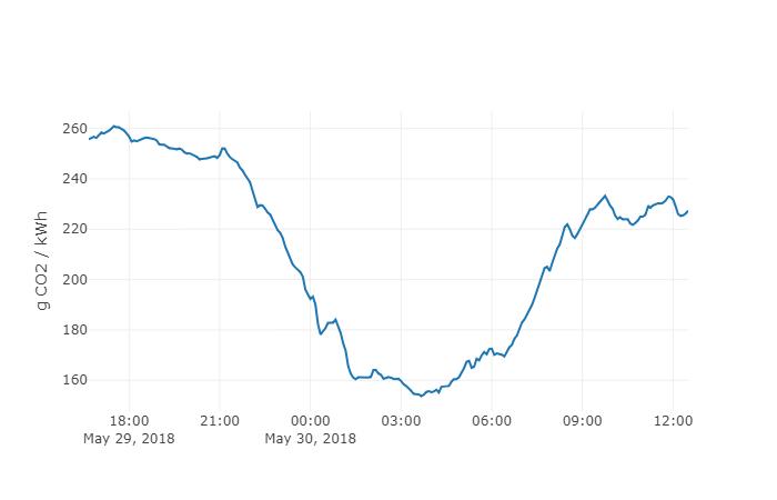 NYISO 二氧化碳排放图