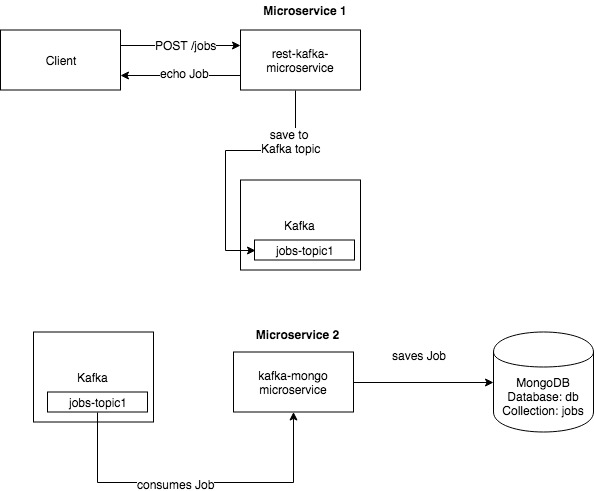 rest-kafka-mongo-microservice-draw-io