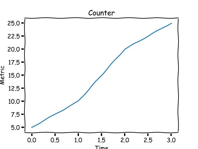 Counter metric
