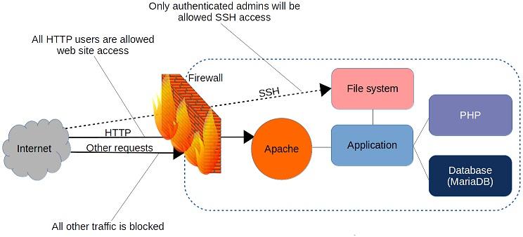 防火墙可以根据协议或基于目标的规则过滤请求。