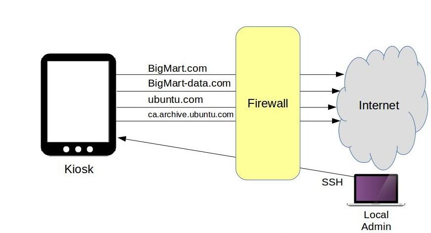 信息亭流量IP表
