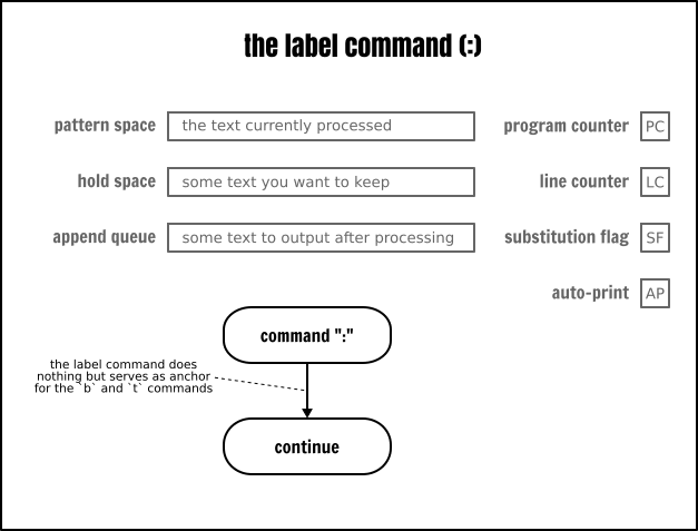 The Sed label command