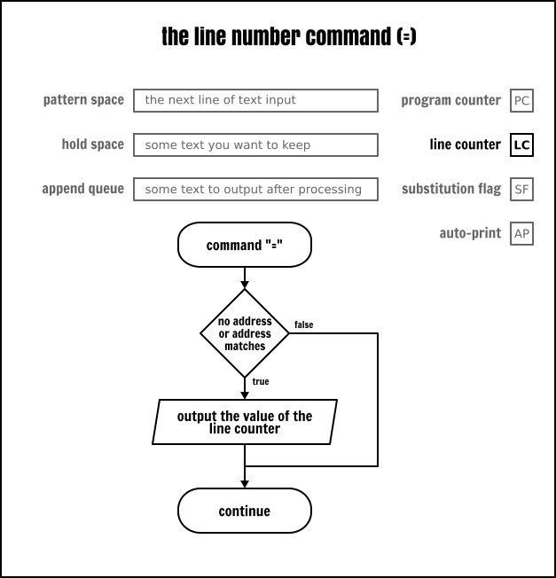 The Sed line number command
