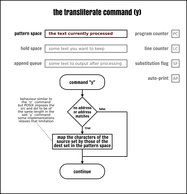 The Sed transliterate command
