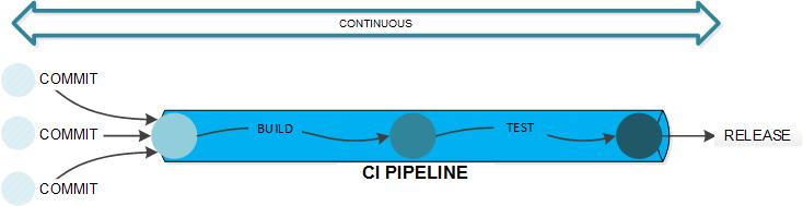continuous infrastructure pipeline