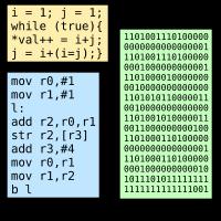 Compiler process