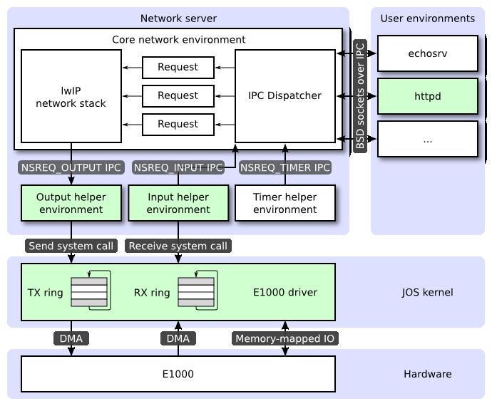 Network server architecture
