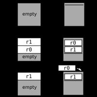Stack diagram