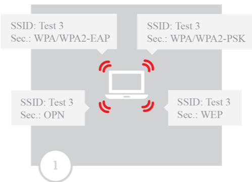 Scenario for capturing a WPA handshake after a de-authentication attack