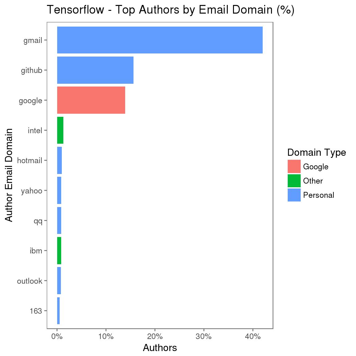 Tensorflow – 每个电子邮件域的作者比例