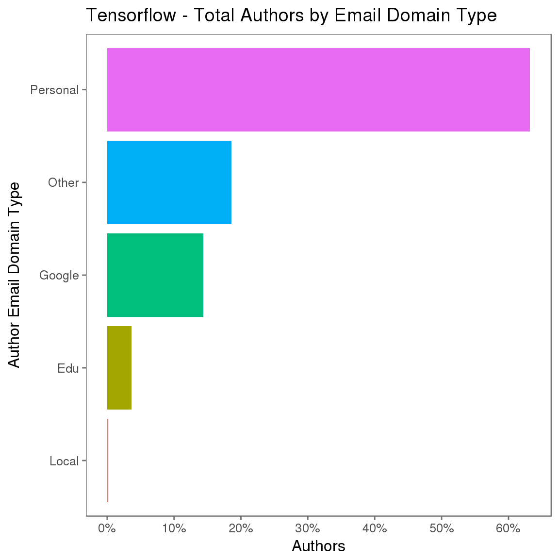 Tensorflow – 电子邮件域类型的分布