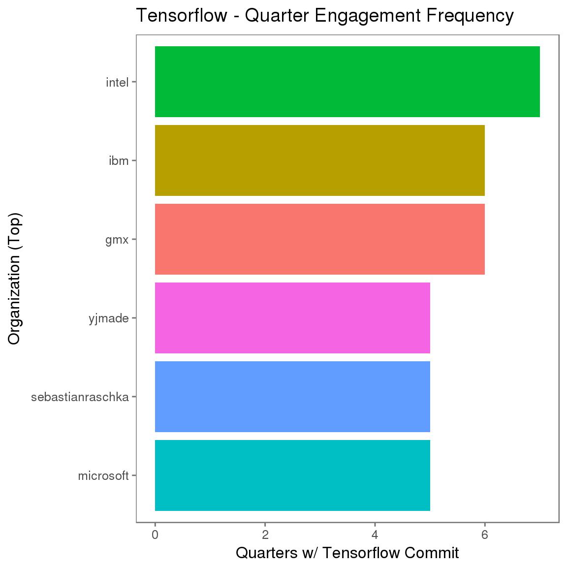 拥有至少一位关联作者、Tensorflow 提交季度最多的组织