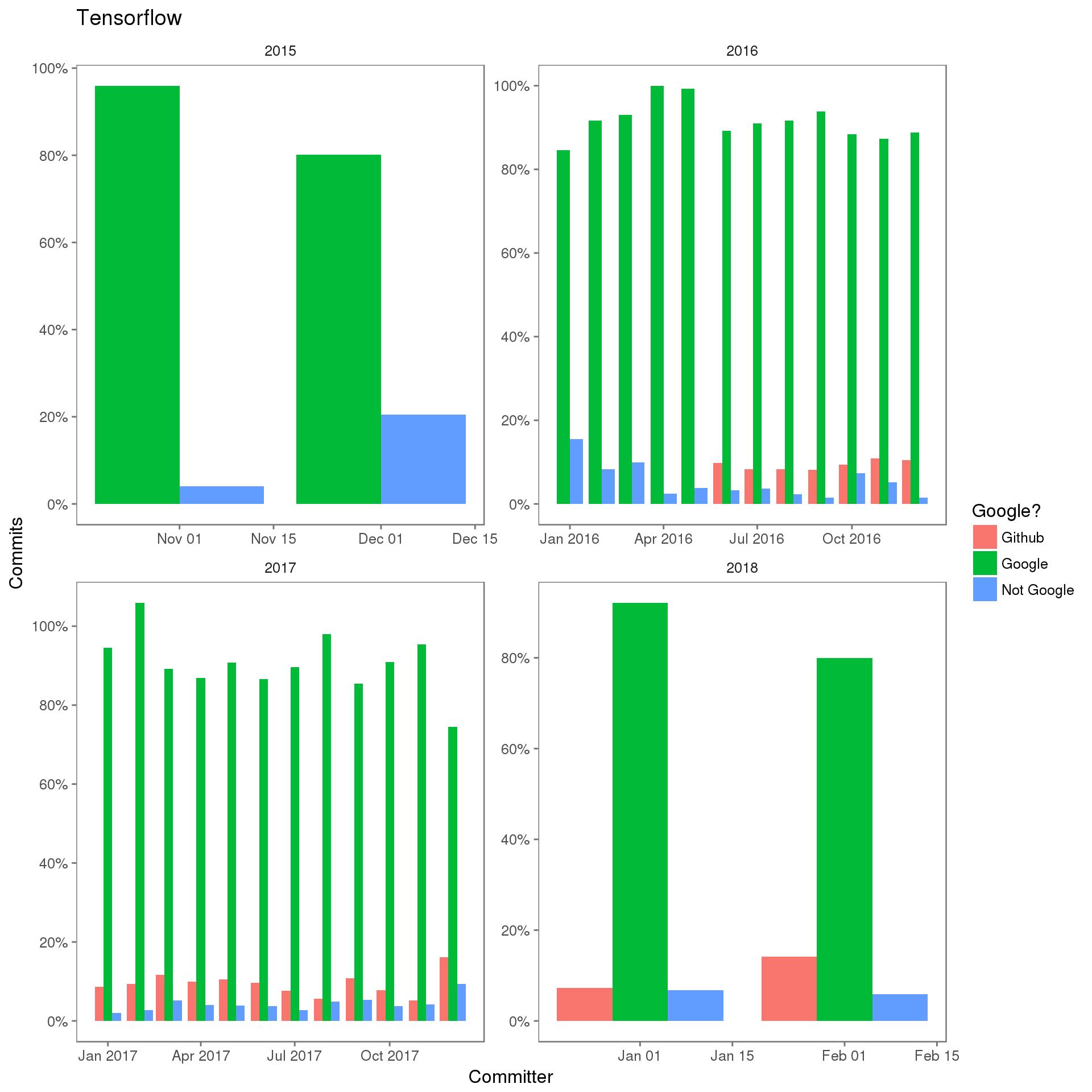 Tensorflow 提交的提交者关联分布:关于 Google 的提交者多样性声明,可能还有哪些问题?