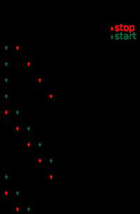显示 Hellow world 插入到大小为5的循环缓冲区的示意图。