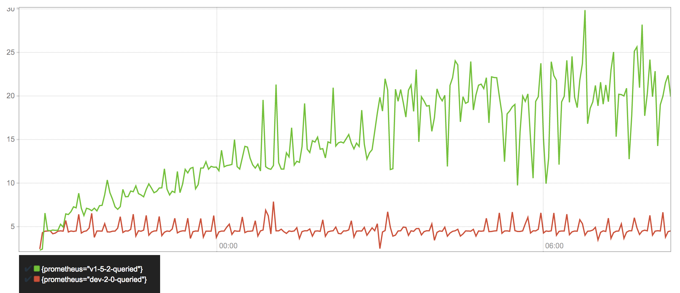 Query latency