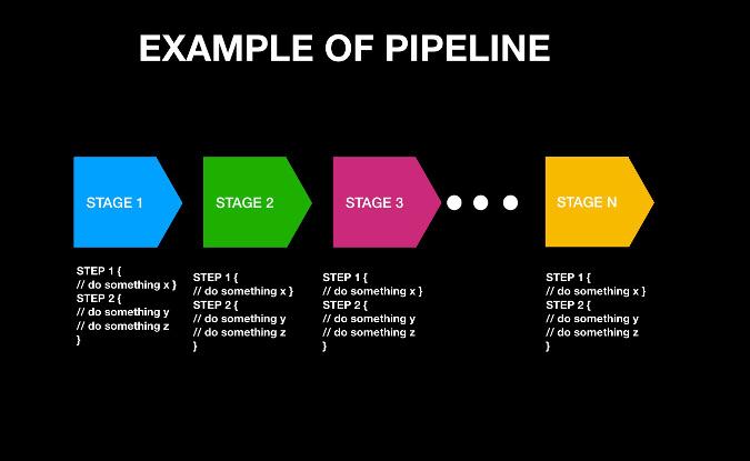 Pipeline example