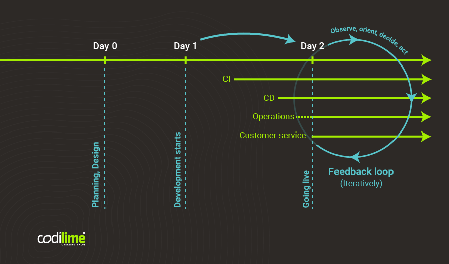Day 0/Day 1/Day 2 �C stages of software lifecycle