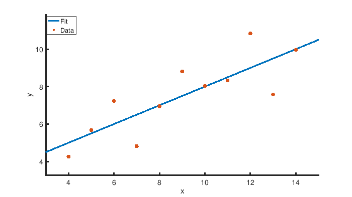 Plot and fit of the dataset obtained with Octave