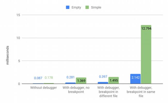 Second Bdb debugger results
