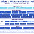 腾讯微服务框架TARS成功移植至Arm架构