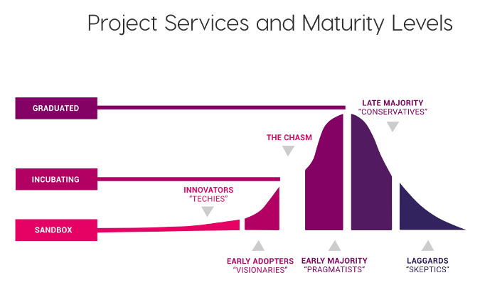 CNCF project maturity levels