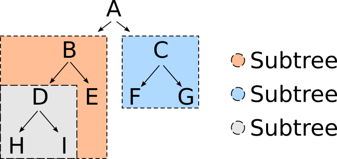 Tree with subtrees