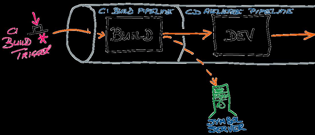CI build/CD release pipeline