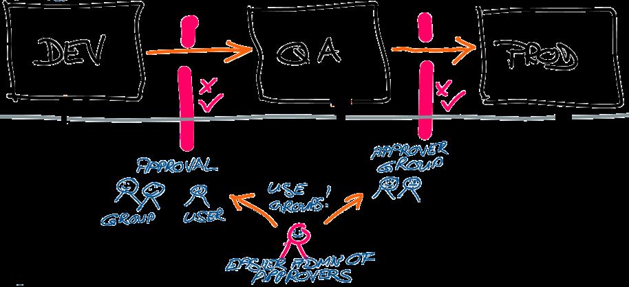 Dev-QA-production pipeline