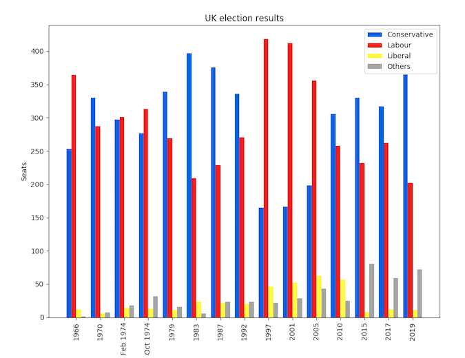 Matplotlib UK election results