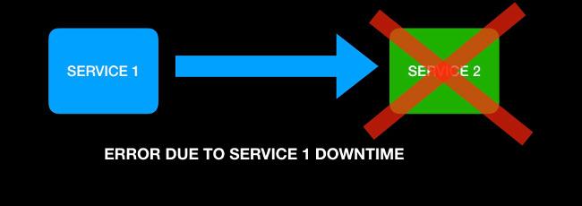 服务 2 停机导致的故障停止行为